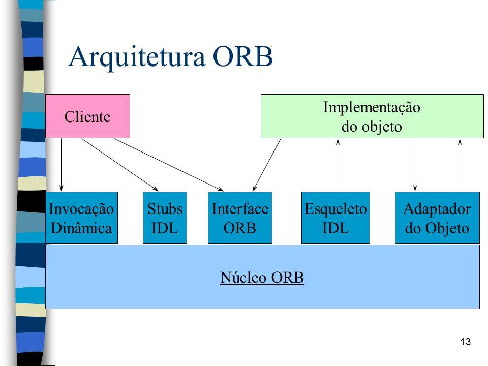 Arquitetura ORB Cliente Implementação do objeto Invocação Dinâmica