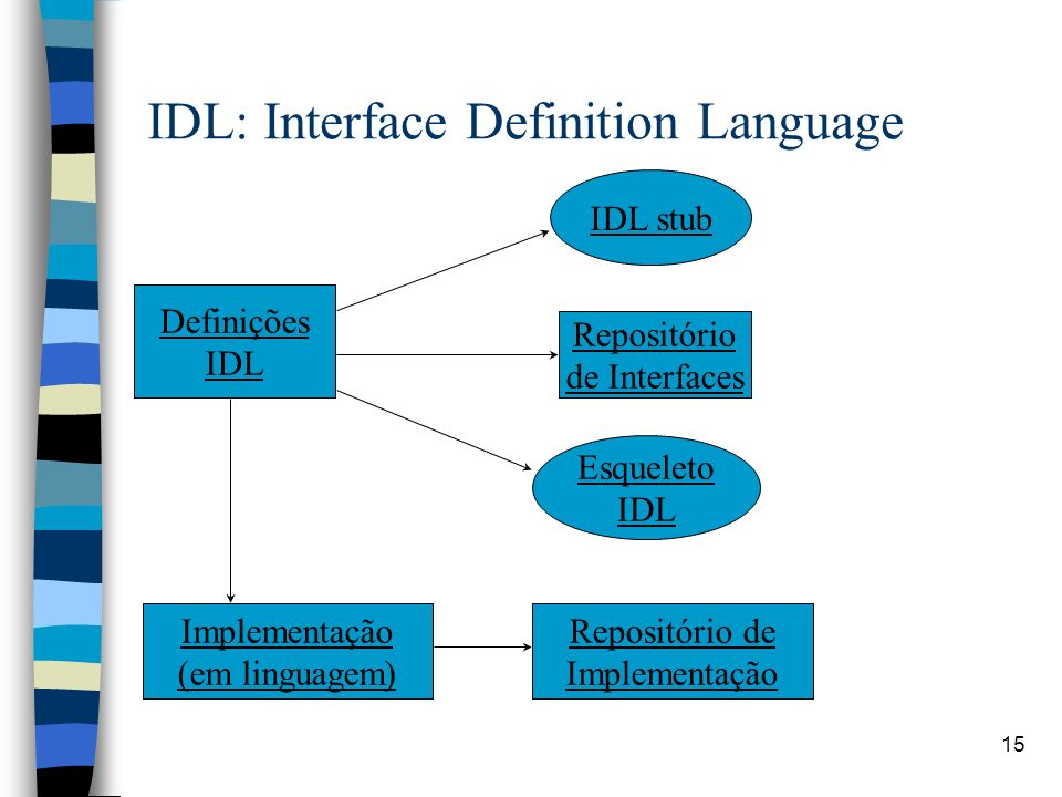 IDL: Interface Definition Language
