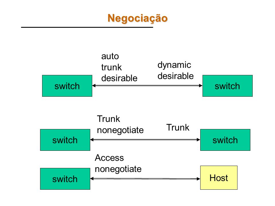 Negociação auto trunk desirable dynamic desirable switch switch Trunk