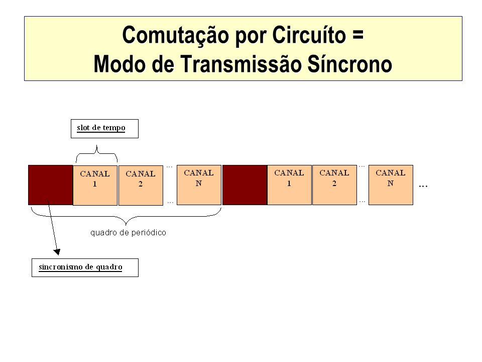 Comutação por Circuíto = Modo de Transmissão Síncrono