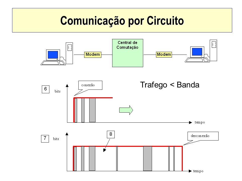 Comunicação por Circuito
