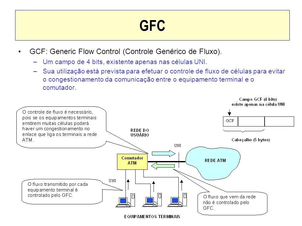 GFC GCF: Generic Flow Control (Controle Genérico de Fluxo).