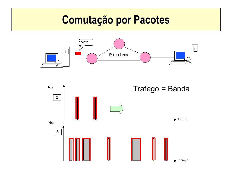 Comutação por Pacotes Trafego = Banda