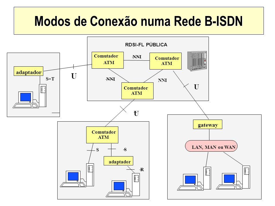 Modos de Conexão numa Rede B-ISDN