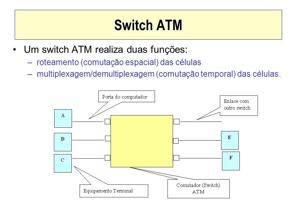 Switch ATM Um switch ATM realiza duas funções: