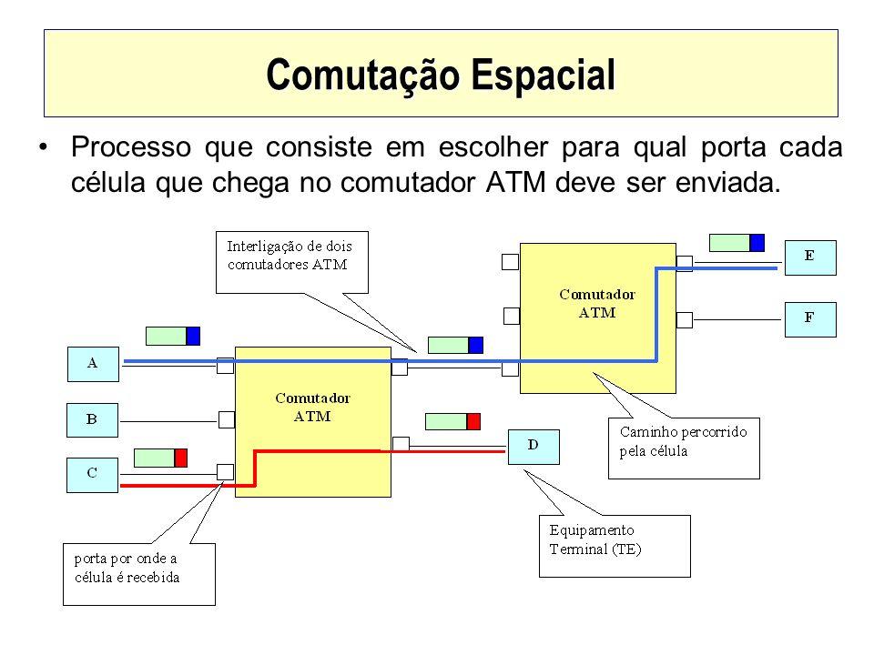 Comutação EspacialProcesso que consiste em escolher para qual porta cada célula que chega no comutador ATM deve ser enviada.