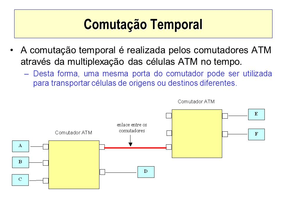 Comutação Temporal A comutação temporal é realizada pelos comutadores ATM através da multiplexação das células ATM no tempo.