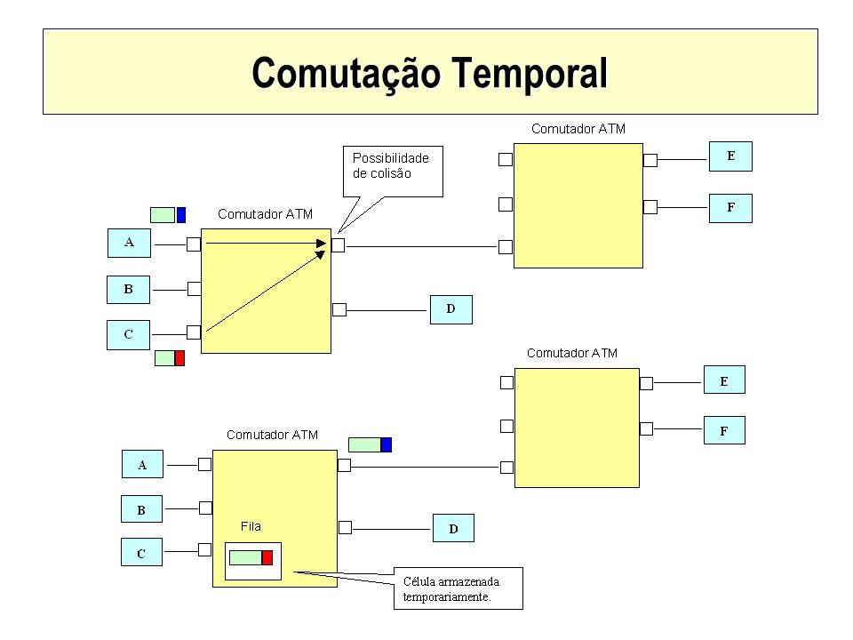 Comutação Temporal