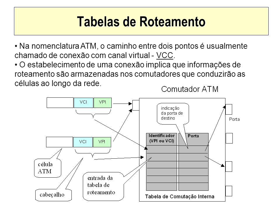 Tabelas de Roteamento Na nomenclatura ATM, o caminho entre dois pontos é usualmente chamado de conexão com canal virtual - VCC.