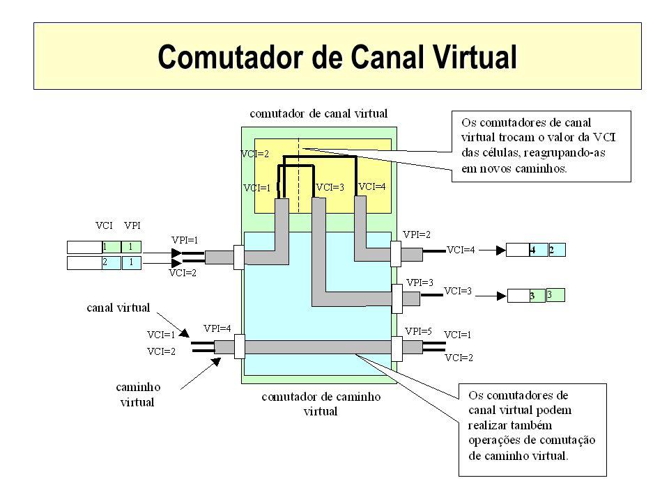 Comutador de Canal Virtual