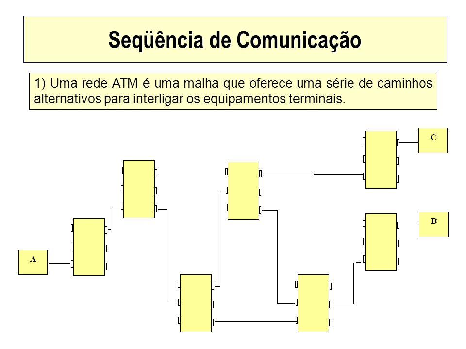 Seqüência de Comunicação