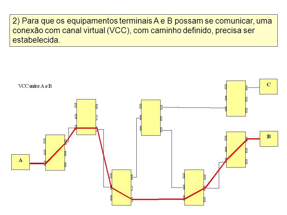 2) Para que os equipamentos terminais A e B possam se comunicar, uma conexão com canal virtual (VCC), com caminho definido, precisa ser estabelecida.