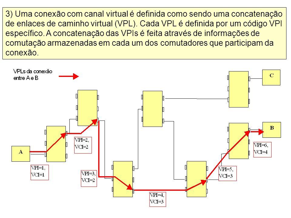 3) Uma conexão com canal virtual é definida como sendo uma concatenação de enlaces de caminho virtual (VPL).