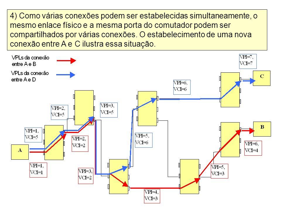 4) Como várias conexões podem ser estabelecidas simultaneamente, o mesmo enlace físico e a mesma porta do comutador podem ser compartilhados por várias conexões.