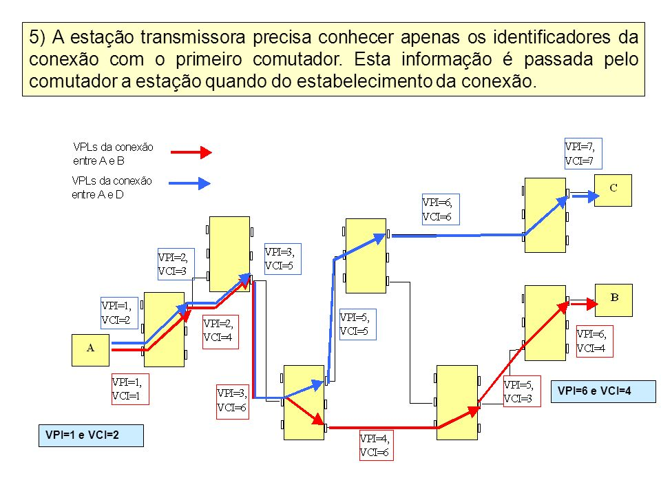 5) A estação transmissora precisa conhecer apenas os identificadores da conexão com o primeiro comutador. Esta informação é passada pelo comutador a estação quando do estabelecimento da conexão.