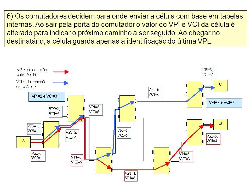 6) Os comutadores decidem para onde enviar a célula com base em tabelas internas.