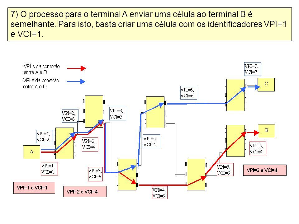 7) O processo para o terminal A enviar uma célula ao terminal B é semelhante.
