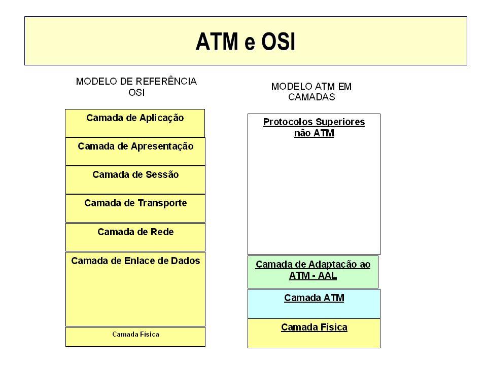 ATM e OSI