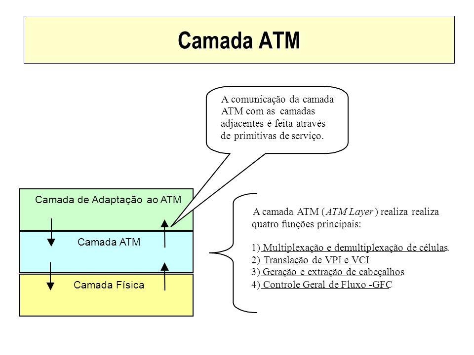 Camada ATM Camada de Adaptação ao ATM Camada ATM Camada Física