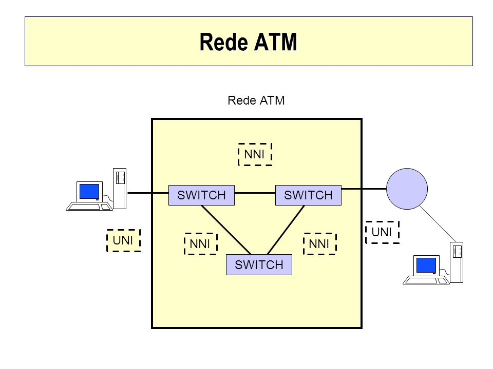 Rede ATM Rede ATM NNI SWITCH SWITCH UNI UNI NNI NNI SWITCH