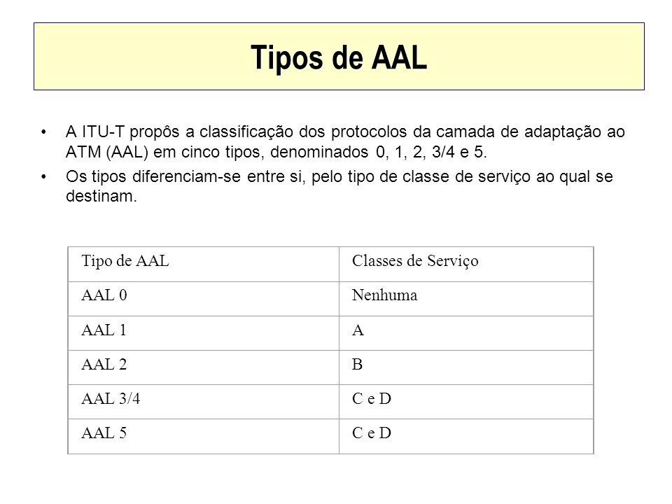 Tipos de AAL A ITU-T propôs a classificação dos protocolos da camada de adaptação ao ATM (AAL) em cinco tipos, denominados 0, 1, 2, 3/4 e 5.