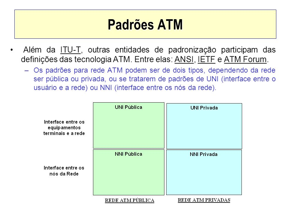 Padrões ATM Além da ITU-T, outras entidades de padronização participam das definições das tecnologia ATM. Entre elas: ANSI, IETF e ATM Forum.