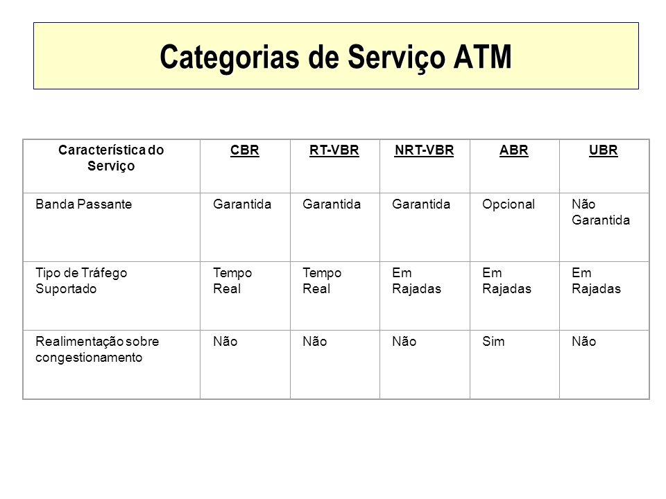 Categorias de Serviço ATM