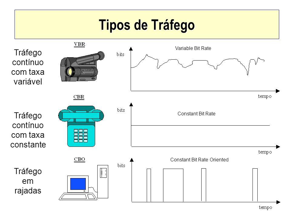 Tipos de Tráfego Tráfego contínuo com taxa variável