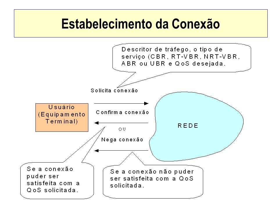 Estabelecimento da Conexão