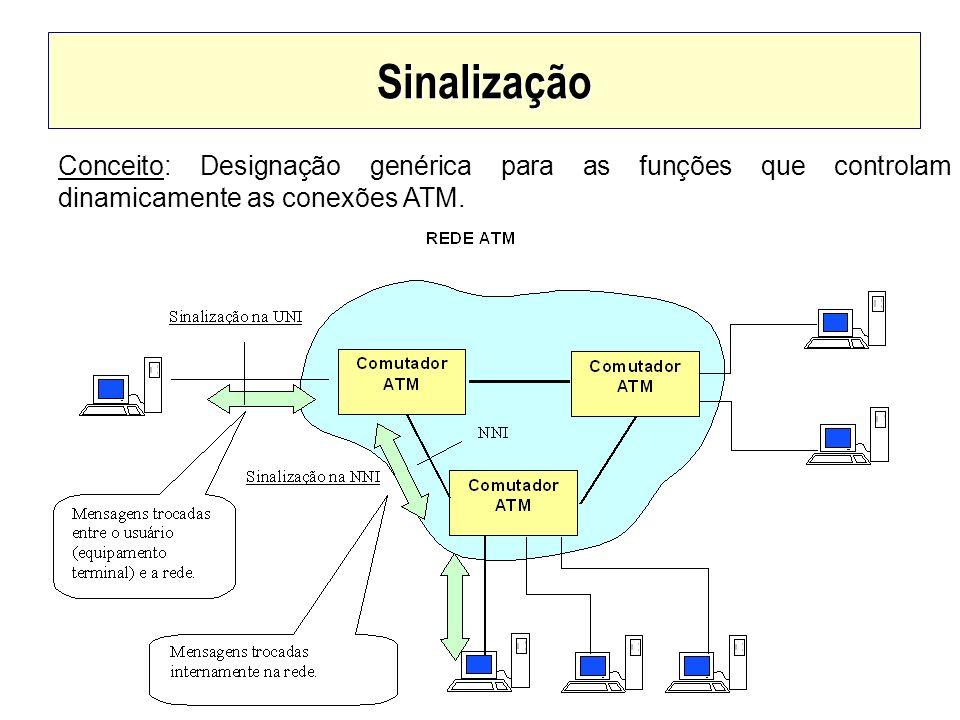 SinalizaçãoConceito: Designação genérica para as funções que controlam dinamicamente as conexões ATM.