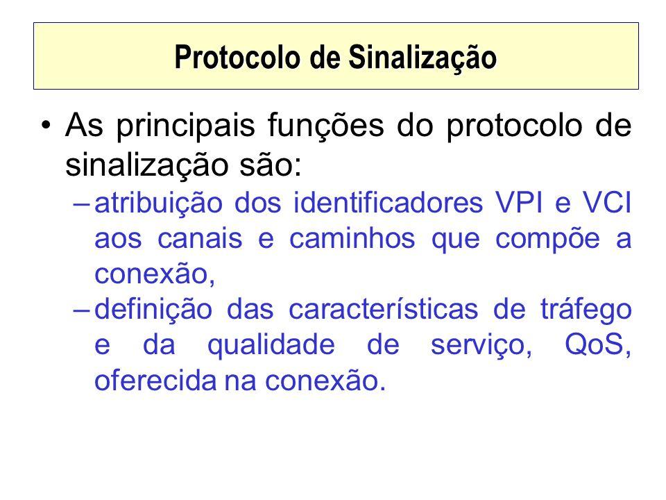 Protocolo de Sinalização