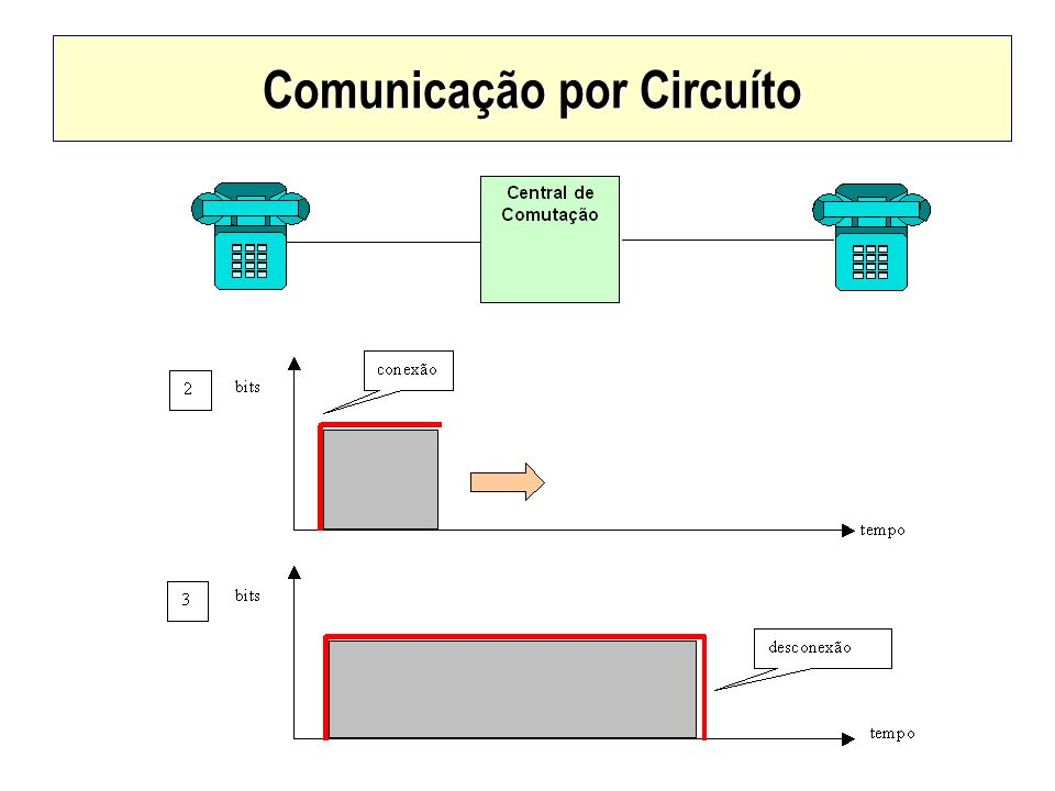 Comunicação por Circuíto