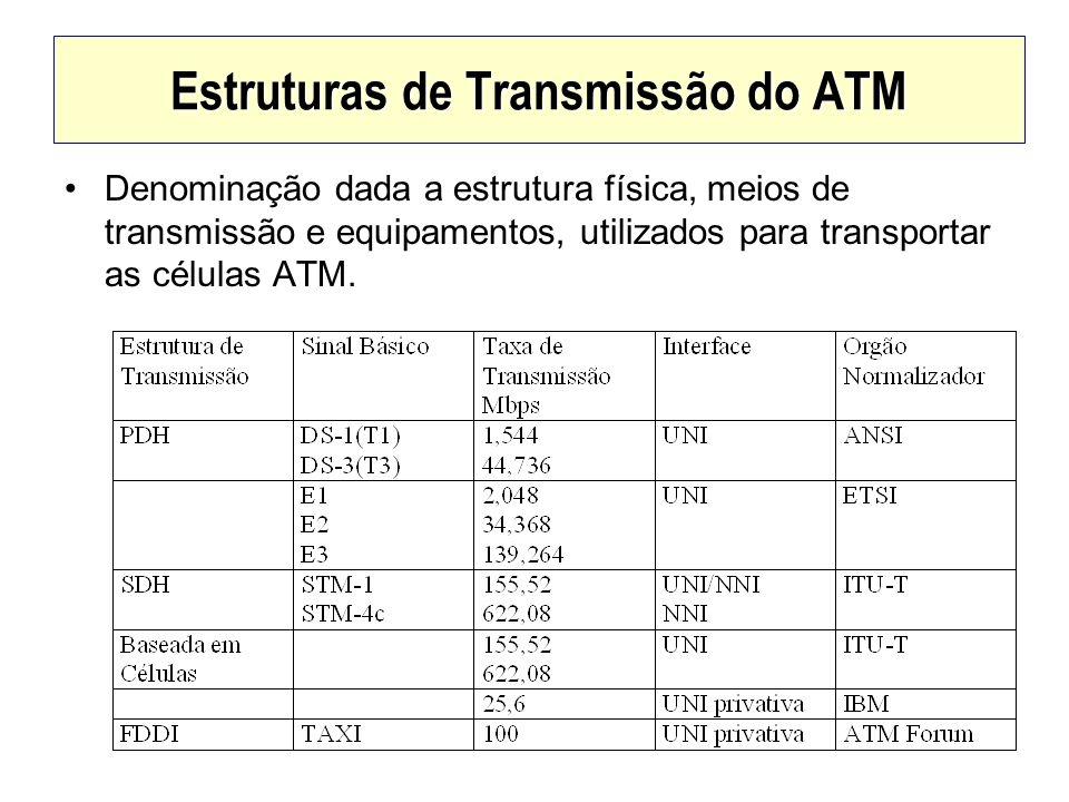 Estruturas de Transmissão do ATM