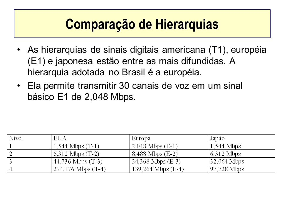 Comparação de Hierarquias