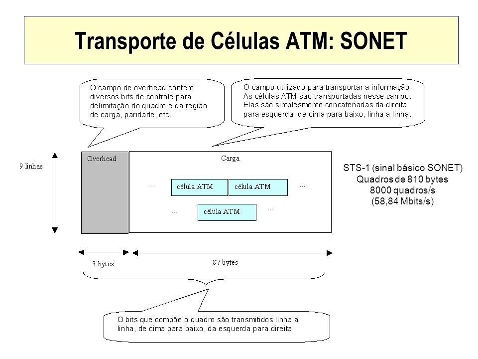 Transporte de Células ATM: SONET
