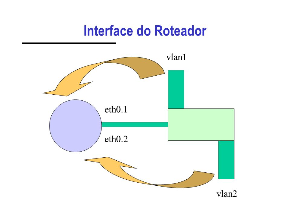 Interface do Roteador vlan1 eth0.1 eth0.2 vlan2
