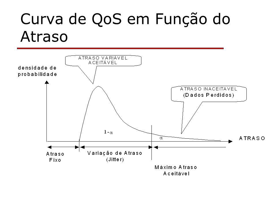 Curva de QoS em Função do Atraso