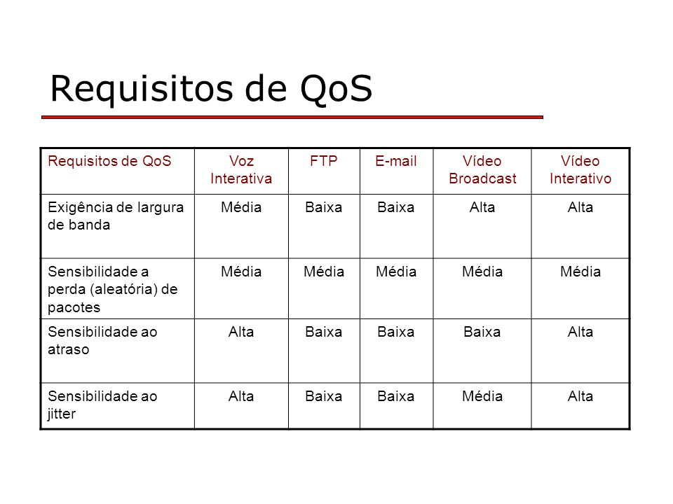 Requisitos de QoS Requisitos de QoS Voz Interativa FTP E-mail