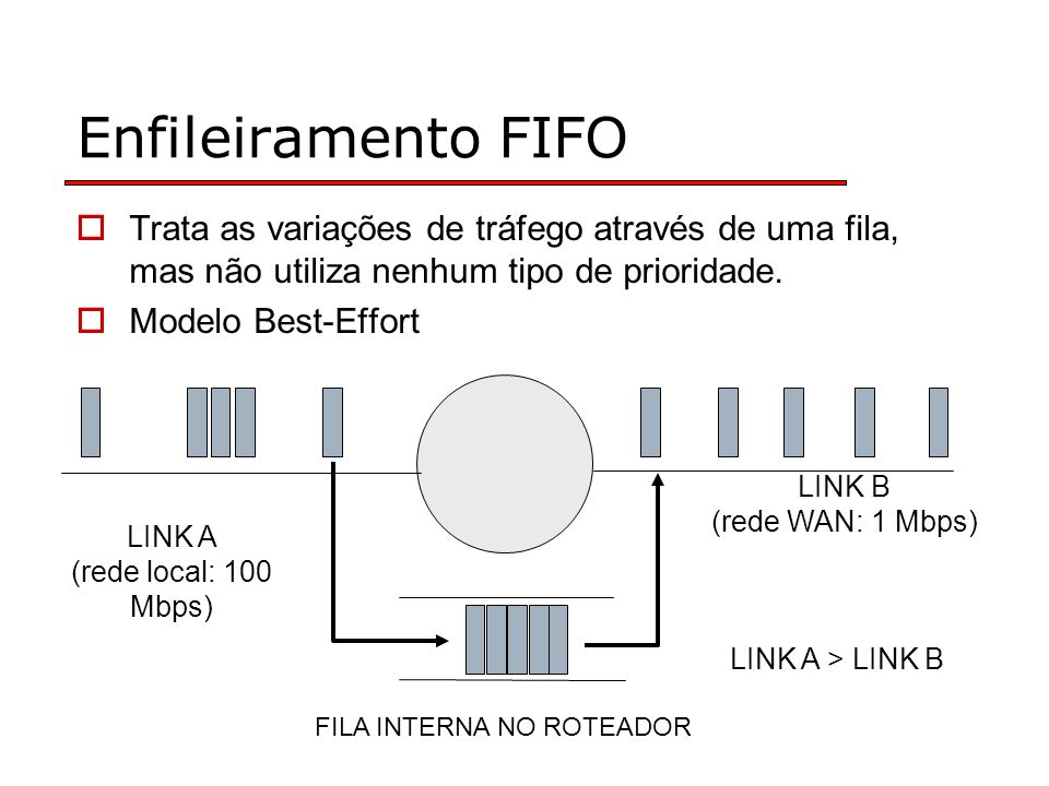 FILA INTERNA NO ROTEADOR