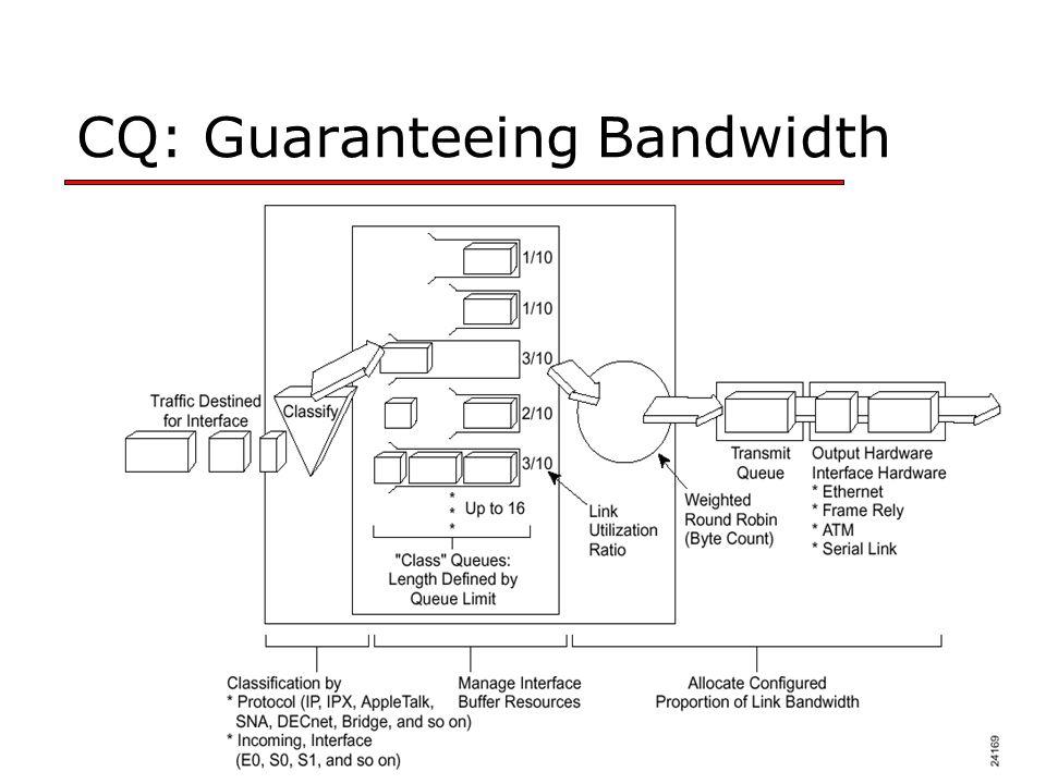 CQ: Guaranteeing Bandwidth