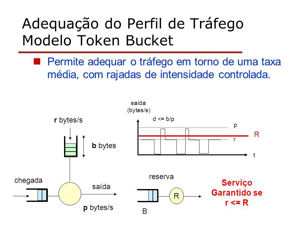 Adequação do Perfil de Tráfego Modelo Token Bucket