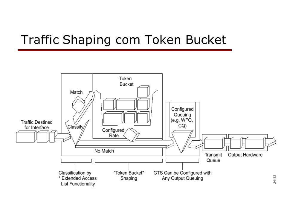 Traffic Shaping com Token Bucket