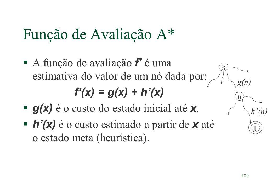 Função de Avaliação A* A função de avaliação f' é uma estimativa do valor de um nó dada por: f'(x) = g(x) + h'(x)
