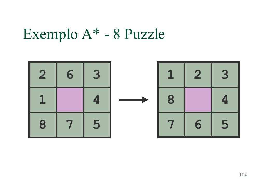 Exemplo A* - 8 Puzzle 2. 6. 3. 1. 2. 3. 1. 4. 8. 4. 8. 7. 5. 7. 6. 5. Path cost function g is the number of moves so far.