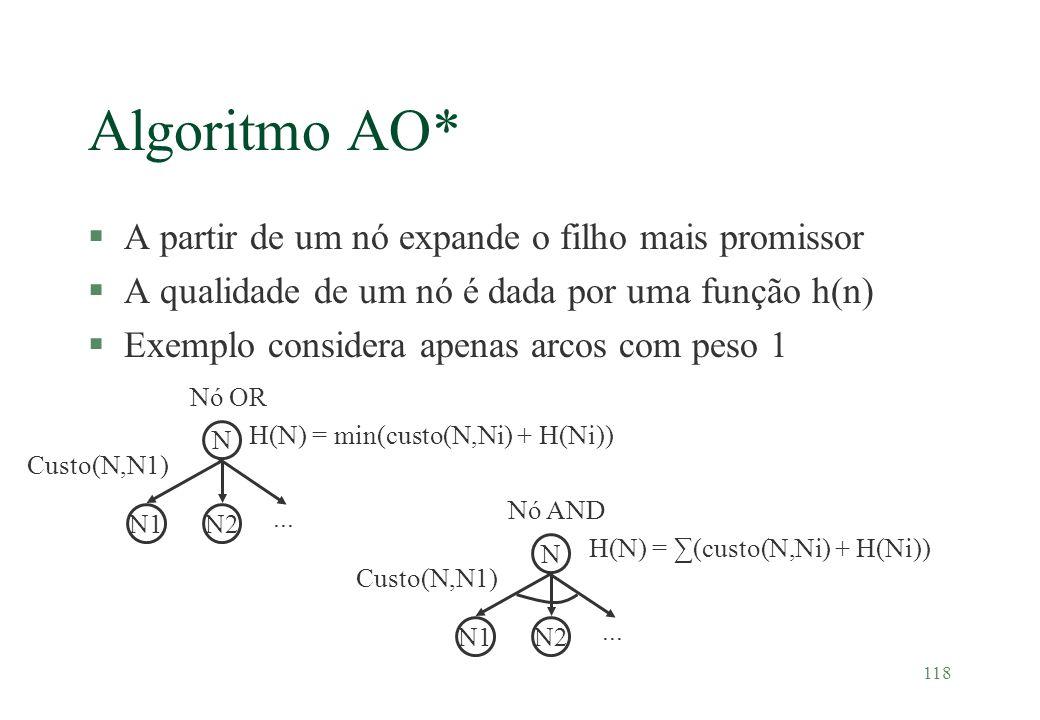 Algoritmo AO* A partir de um nó expande o filho mais promissor