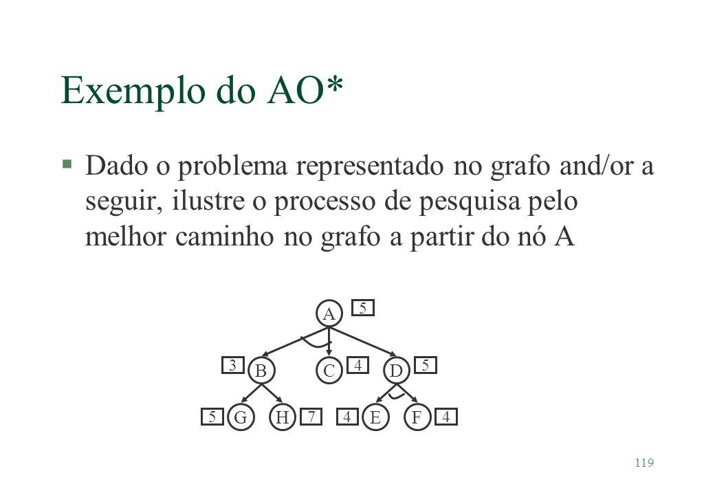 Exemplo do AO* Dado o problema representado no grafo and/or a seguir, ilustre o processo de pesquisa pelo melhor caminho no grafo a partir do nó A.