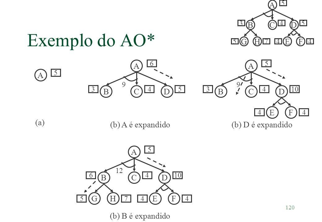 Exemplo do AO* A B C D G H E F A B C D (b) A é expandido A B C D E F