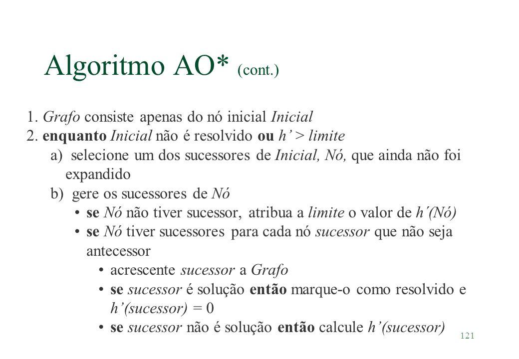 Algoritmo AO* (cont.) 1. Grafo consiste apenas do nó inicial Inicial