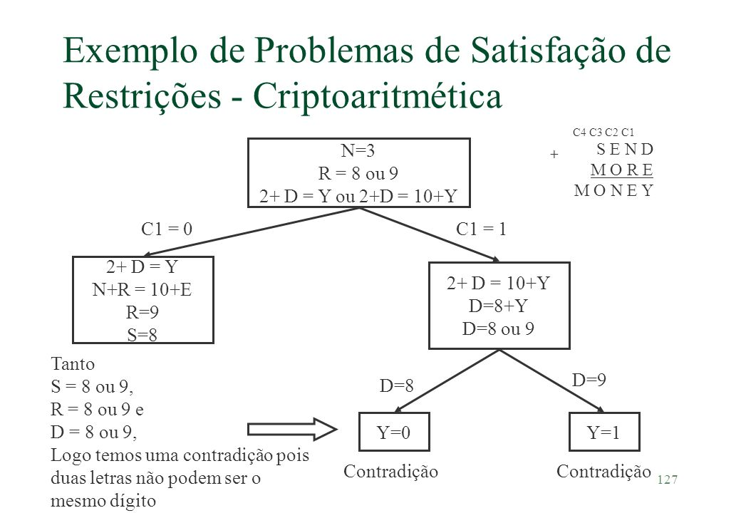 Exemplo de Problemas de Satisfação de Restrições - Criptoaritmética