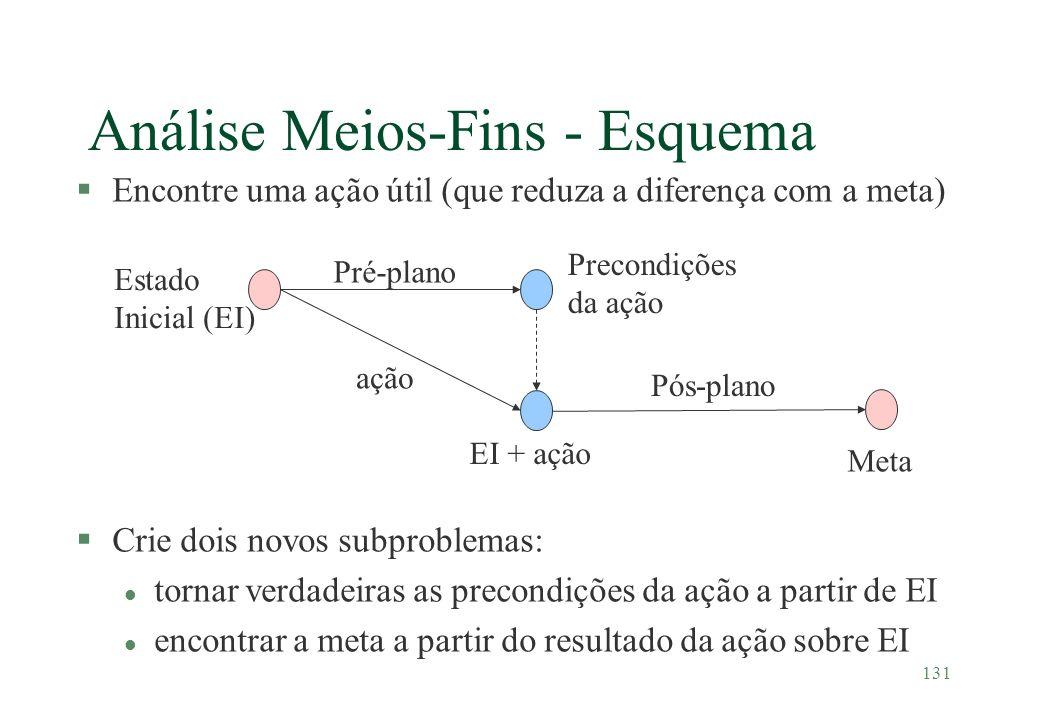 Análise Meios-Fins - Esquema